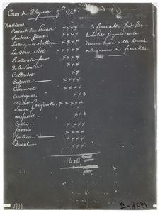 Liste des auditeurs du cours de chimie générale en 1779