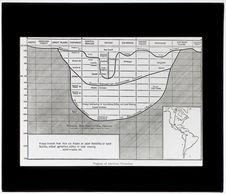 Diagramme de la chronologie américaine