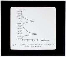 Courbe de la fréquence des diverses altitudes sur la terre